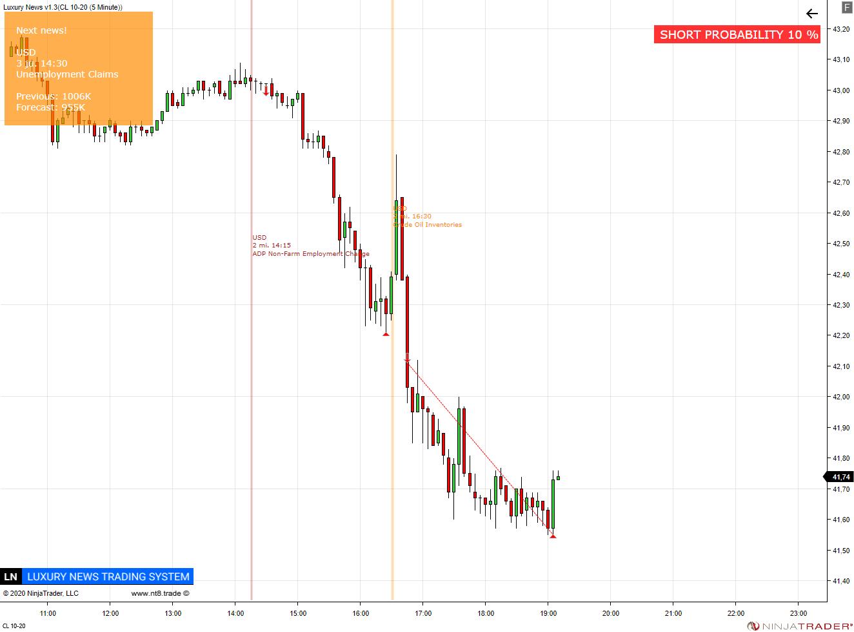 https://www.ninjatrader.trade/ninjatrader8/uploads/CL%2010-20%20(5%20Minute)%202020_09_02.crude.oil.inventories.png