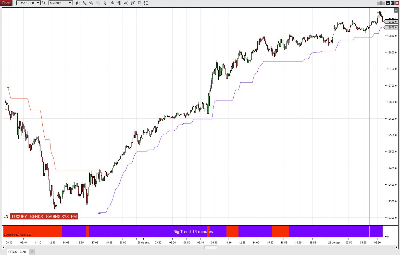 https://www.ninjatrader.trade/ninjatrader8/uploads/FDAX.trend.future.market.luxury.trends.Super.trade.System.NT8.3.png